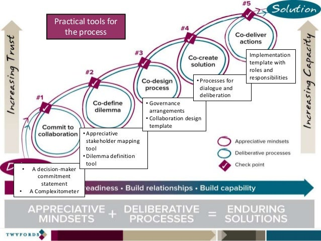 Teaching Collaborative Governance : Twyfords collaborative governance pathway when business