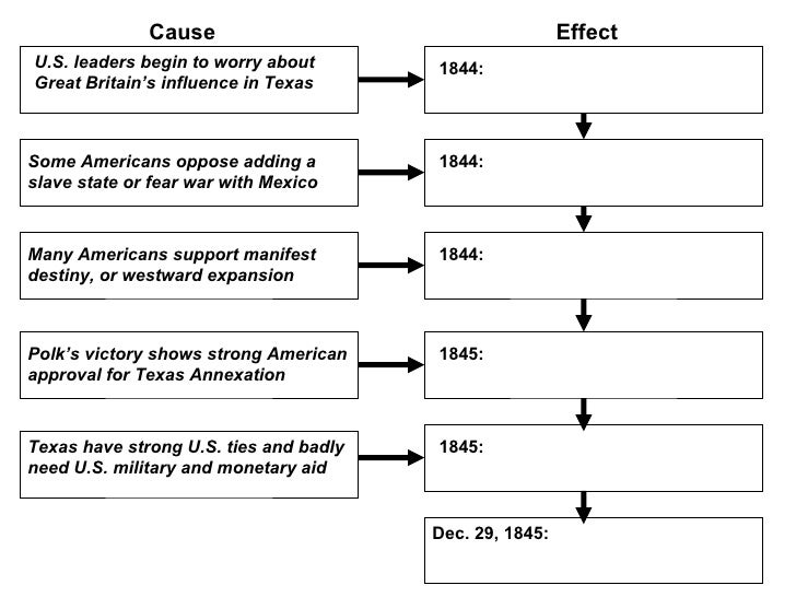 texas annexation essay Storm over texas: the annexation controversy and the road to civil war illustrations notes bibliographic essay index pp xx silbey's reexamination of texas annexation will be helpful to students and to historians who have not kept track of the literature on the us-mexican war and.