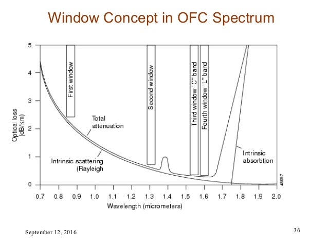 Over view of Transmission Technologies & Optical Fiber Communicatio…