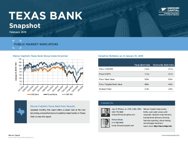 Mercer Capital's Texas Bank Group Index Overview 70 75 80 85 90 95 100 105 110 1/31/20182/28/20183/31/20184/30/20185/31/20...