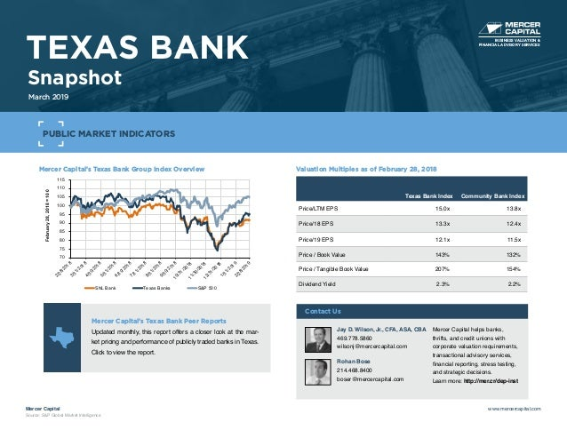 Mercer Capital's Texas Bank Group Index Overview 70 75 80 85 90 95 100 105 110 115 2/28/20183/31/20184/30/20185/31/20186/3...