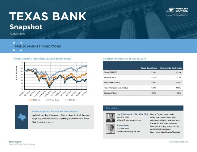 Mercer Capital's Texas Bank Group Index Overview 70 75 80 85 90 95 100 105 110 115 7/31/20188/31/20189/30/201810/31/201811...
