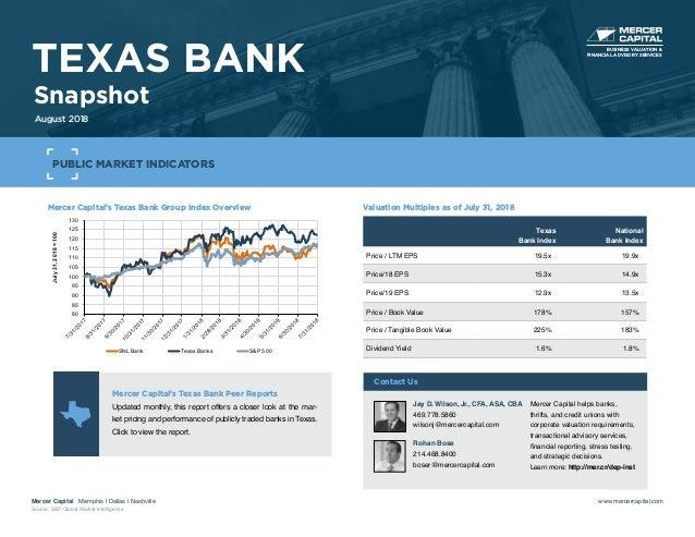 Mercer Capital's Texas Bank Group Index Overview 80 85 90 95 100 105 110 115 120 125 130 July31,2018=100 SNL Bank Texas Ba...
