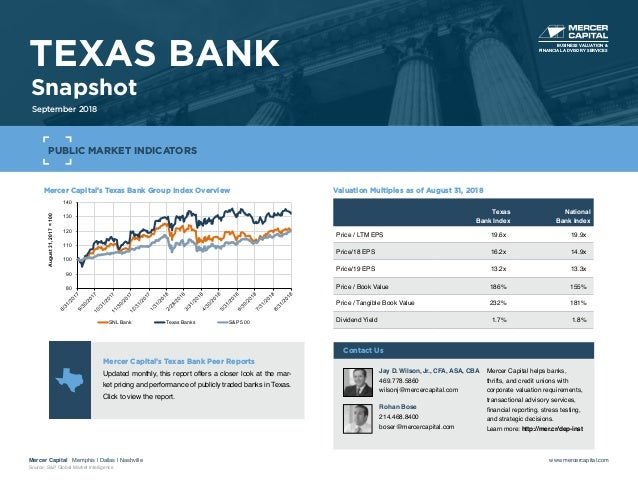 Mercer Capital's Texas Bank Group Index Overview 80 90 100 110 120 130 140 August31,2017=100 SNL Bank Texas Banks S&P 500 ...