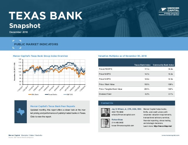 Mercer Capital's Texas Bank Group Index Overview 80 85 90 95 100 105 110 115 120 11/30/201712/31/2017 1/31/20182/28/2018 3...