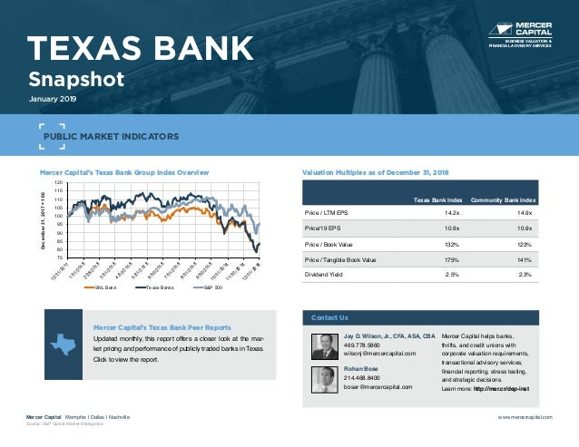 Mercer Capital's Texas Bank Group Index Overview 75 80 85 90 95 100 105 110 115 120 12/31/2017 1/31/20182/28/2018 3/31/201...