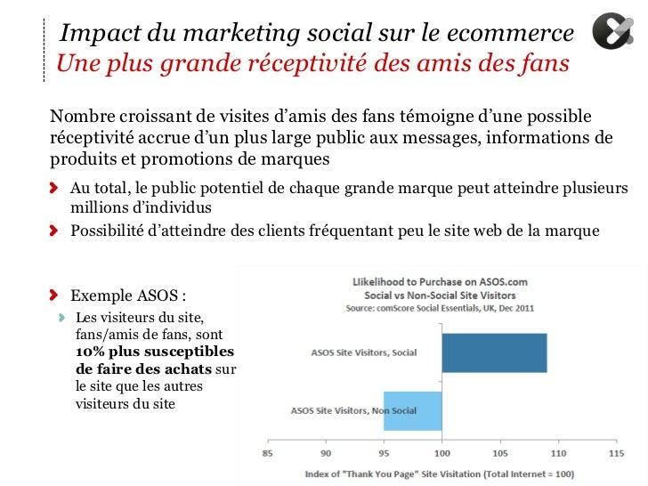 Impact du marketing social sur le ecommerceUne plus grande réceptivité des amis des fansN ombre croissant de visites d'am...