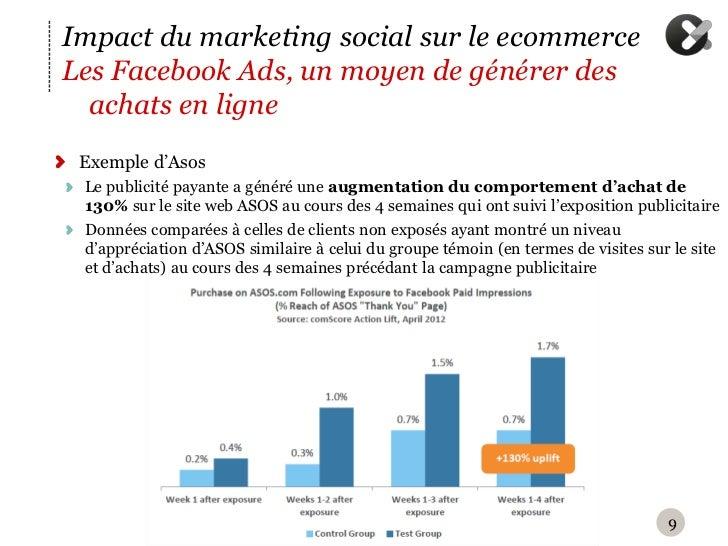 Impact du marketing social sur le ecommerceLes Facebook Ads, un moyen de générer des  achats en ligne Exemple d'Asos Le pu...