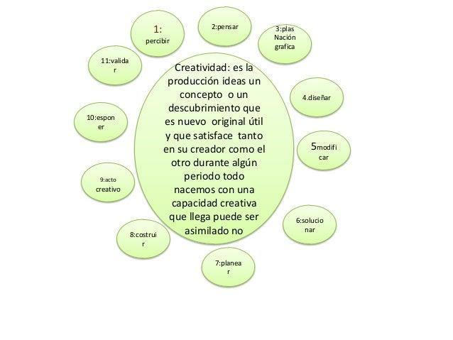 Creatividad: es la producción ideas un concepto o un descubrimiento que es nuevo original útil y que satisface tanto en su...