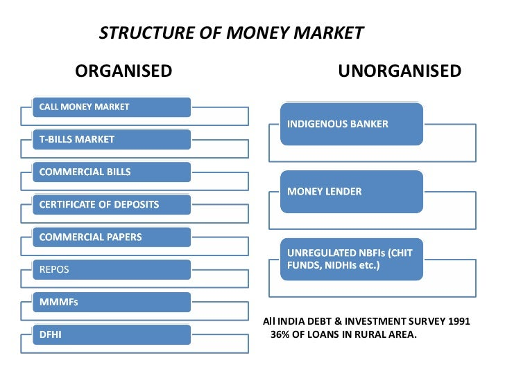 organised money market in india This paper discusses the meaning of finance and indian financial system and focus on the financial markets, financial intermediaries and.