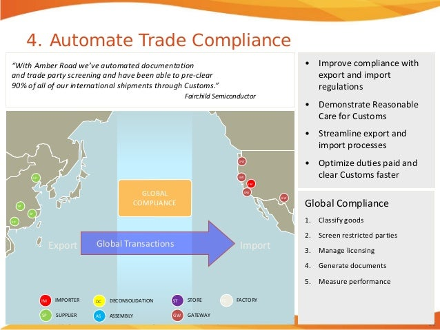 Financial Returns in Global Trade: ROI of Compliance