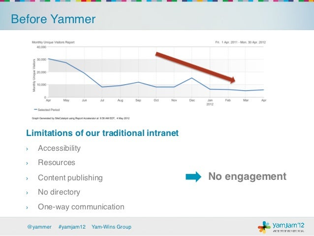 Before Yammer!  Limitations of our traditional intranet!  ›   Accessibility!  ›   Resources!  ›   Content publishing!  ...