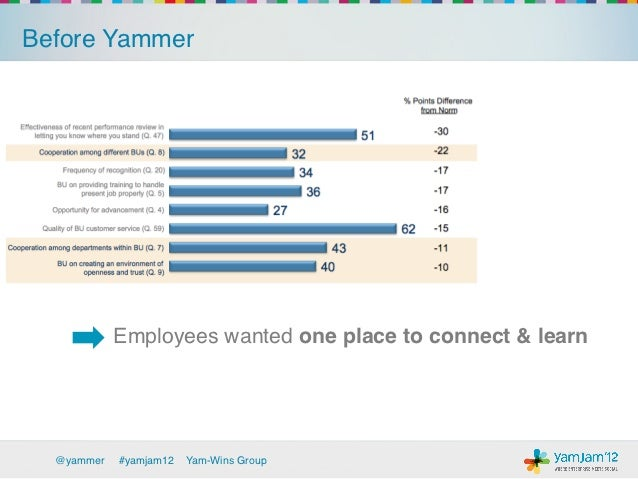 Before Yammer!                                                   Very                                                     ...