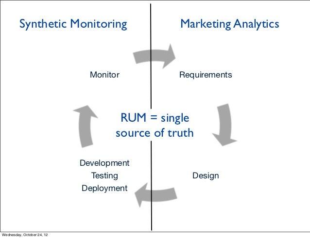 Synthetic Monitoring                   Marketing Analytics                              Monitor          Requirements     ...