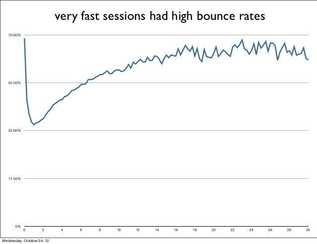 very fast sessions had high bounce rates   70.00%   52.50%   35.00%   17.50%       0%            0        2       4   6   ...