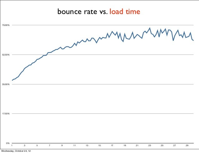 bounce rate vs. load time70.00%52.50%35.00%17.50%    0%         1         3        5   7    9   11   13   15   17   19   2...