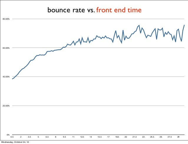 bounce rate vs. front end time 80.00% 60.00% 40.00% 20.00%    0%          0.5    2      3.5   5   6.5   8   9.5   11   12....