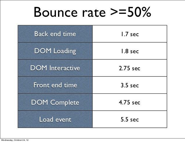Bounce rate >=50%                             Back end time    1.7 sec                             DOM Loading      1.8 se...