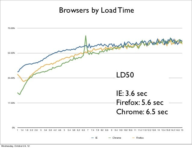 Browsers by Load Time     70.00%     52.50%     35.00%                                                                    ...