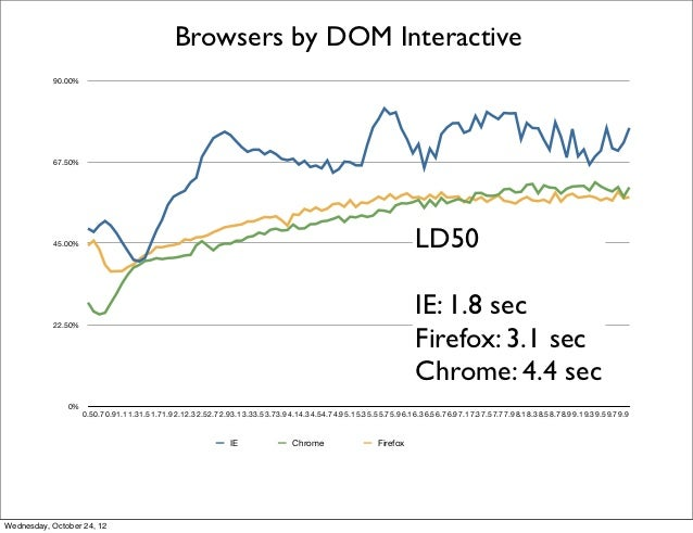 Browsers by DOM Interactive           90.00%           67.50%           45.00%                                            ...