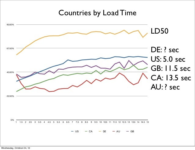 Countries by Load Time    90.00%                                                                                          ...