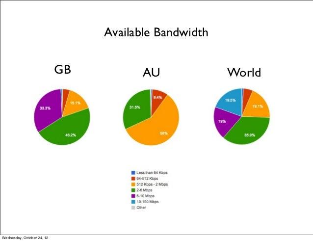 Available Bandwidth                            GB          AU             WorldWednesday, October 24, 12