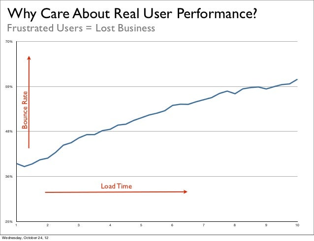 Why Care About Real User Performance?              Frustrated Users = Lost Business              70%              59%     ...