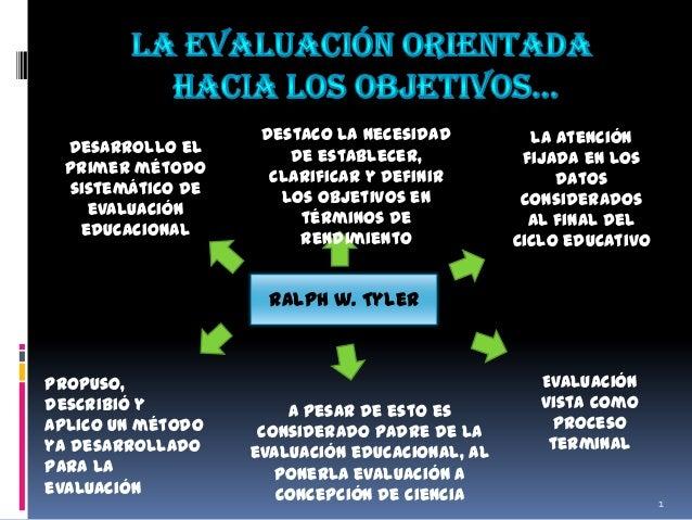 Desarrollo el primer método sistemático de evaluación educacional  Destaco la necesidad de establecer, clarificar y defini...