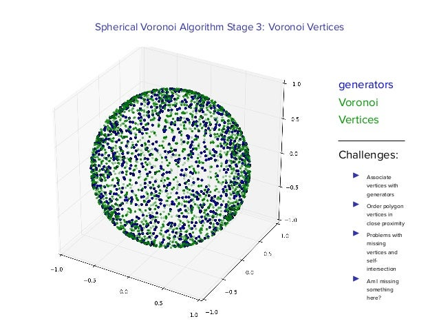 Veni, Vidi, Voronoi: Attacking Viruses using spherical