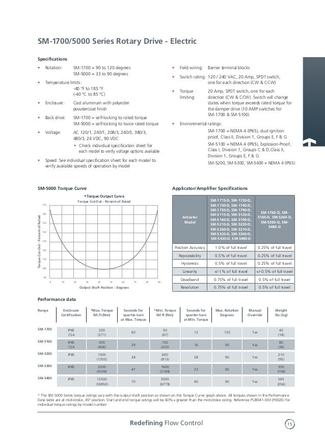 type k linear and rotary damper actuators rotork 15 638?cb=1452445622 type k linear and rotary damper actuators rotork rotork k series actuator wiring diagram at soozxer.org