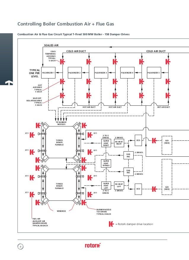 damper motor wiring diagram damper image wiring rotork wiring diagram rotork image wiring diagram on damper motor wiring diagram
