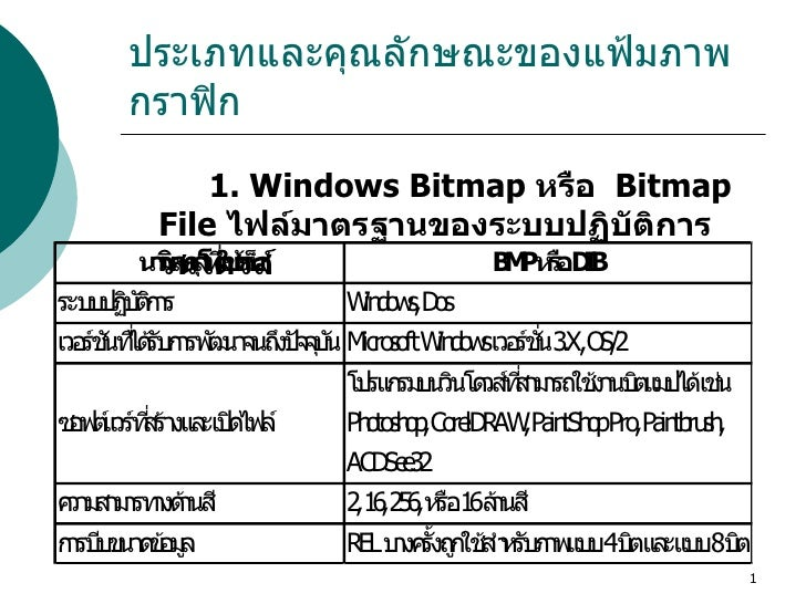 ประเภทและคุณลักษณะของแฟ้มภาพกราฟิก   <ul><li>1. Windows Bitmap  หรือ   Bitmap File   ไฟล์มาตรฐานของระบบปฏิบัติการวินโดวส์ ...