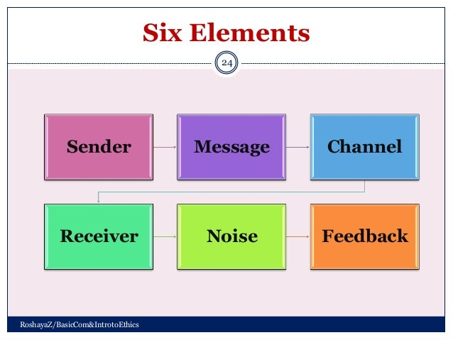 Elements Of Communication Process