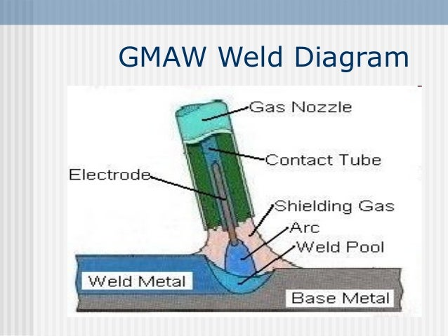 quality weld diagram 20 wiring diagram images wiring Types of Welds Types of Welds