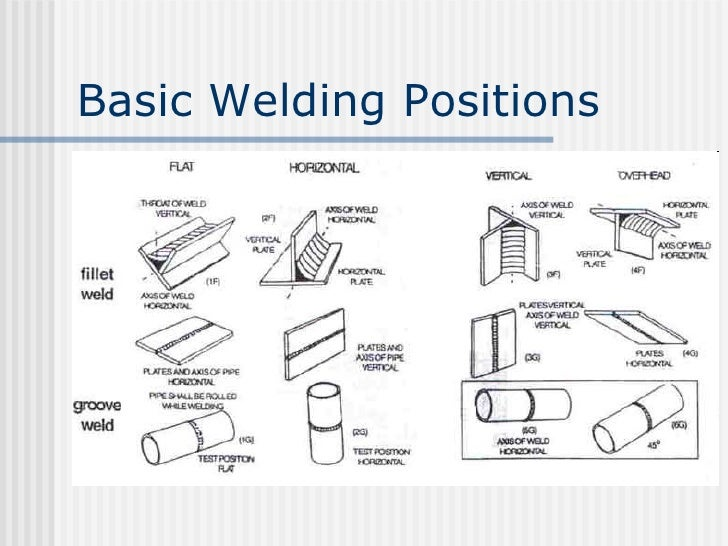 Pipe Welding Positions Acpfoto