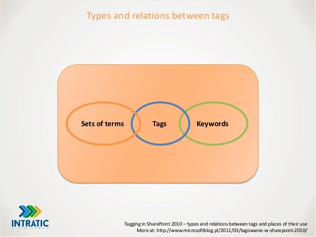 Tagging in SharePoint 2010 – types and relations between tags and places of their use More at: http://www.microsoftblog.pl...