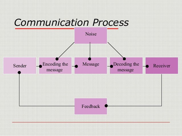 an analysis of barriers in the communication system the language cultural individual organizational  At the individual level, skills are important and according to jenkins (2007), barriers to effective communication at work at the individual level include:  the choice of words or language which a sender uses (called 'encoding the message') will influence the quality of communication.