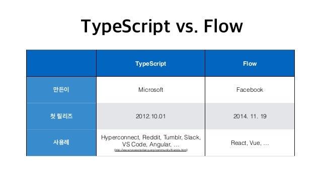 • TypeScript Flow . • , . • 😇 • 👆 , .