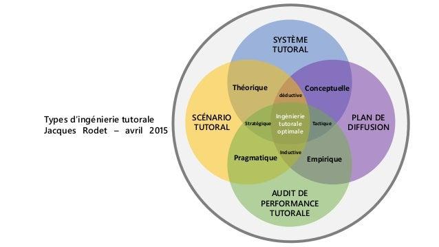 SYSTÈME TUTORAL SCÉNARIO TUTORAL PLAN DE DIFFUSION AUDIT DE PERFORMANCE TUTORALE EmpiriquePragmatique Ingénierie tutorale ...