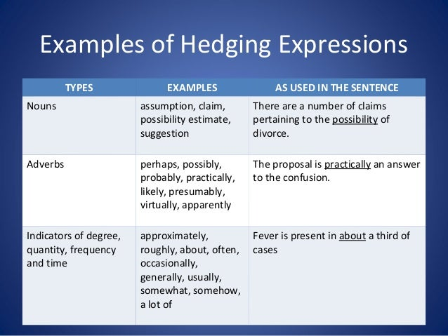 Hedging in academic writing means