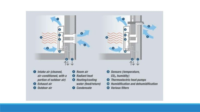 Types Of Ac And Humidity Control