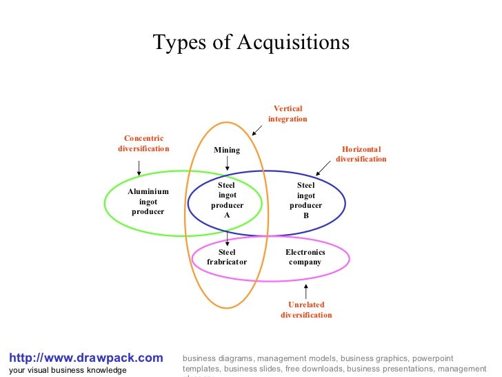 Types of acquisition diagram types of acquisitions httpdrawpack your visual business knowledge drawpacks business diagrams ccuart Images
