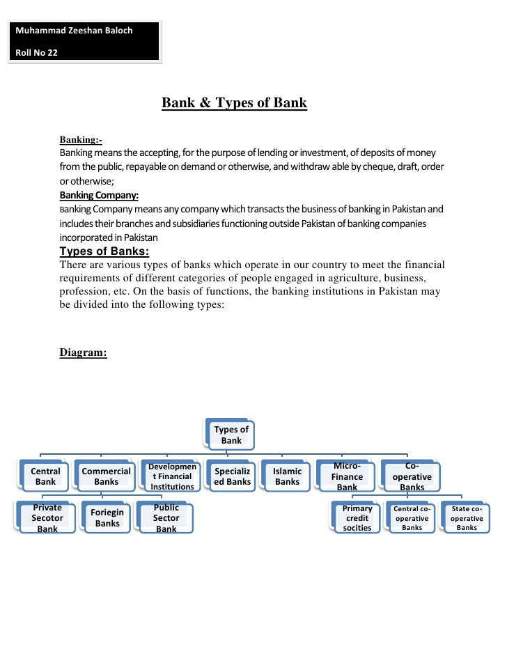 Muhammad Zeeshan BalochRoll No 22                                     Bank & Types of Bank             Banking:-          ...