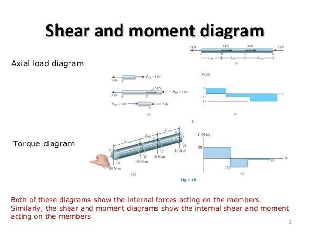 Types of beam