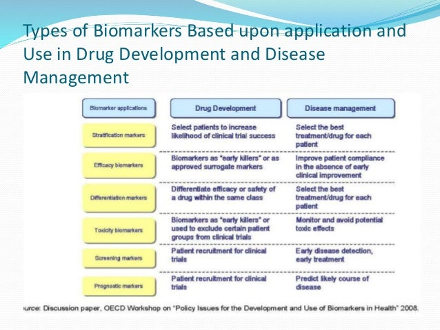 Types of Biomarkers Based upon application and  Use in Drug Development and Disease  Management