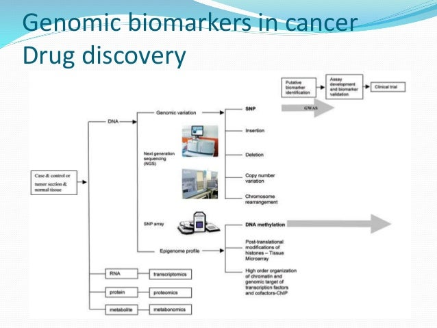 Genomic biomarkers in cancer  Drug discovery