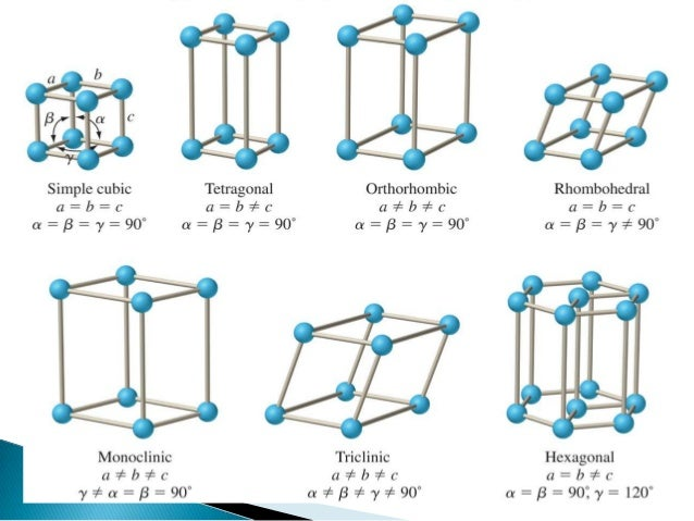 two types of solids Some element types (such as combin14) may be two- or three-dimensional,  a  volume element has a tetrahedral or brick shape and is usually a 3-d solid.