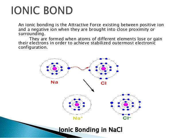 type of bonds Chemical bonding contents 2 electronegativity 3 road map 4 types of bonding 5 properties controlled by chemical bond 6 polar bonds 7 metallic bonding.