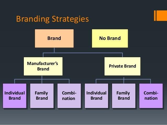 types of branding strategies in marketing