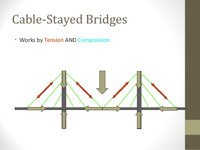 Types Of Bridge Concept